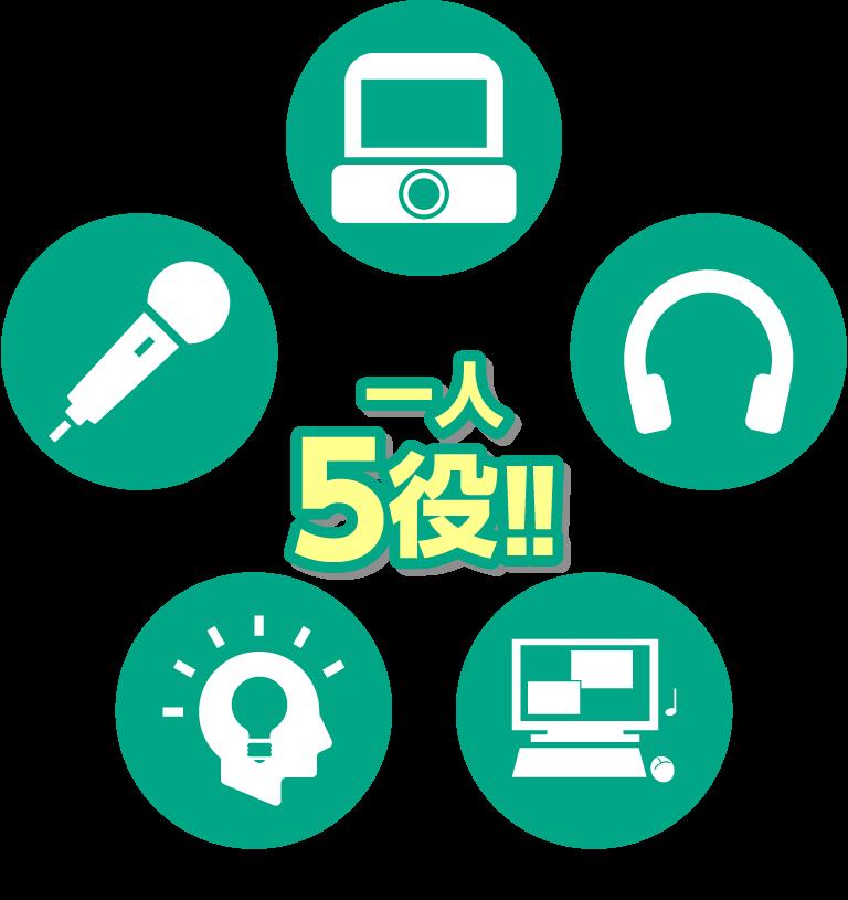 リポーター、カメラマン、音声、ディレクター、動画編集、一人5役!